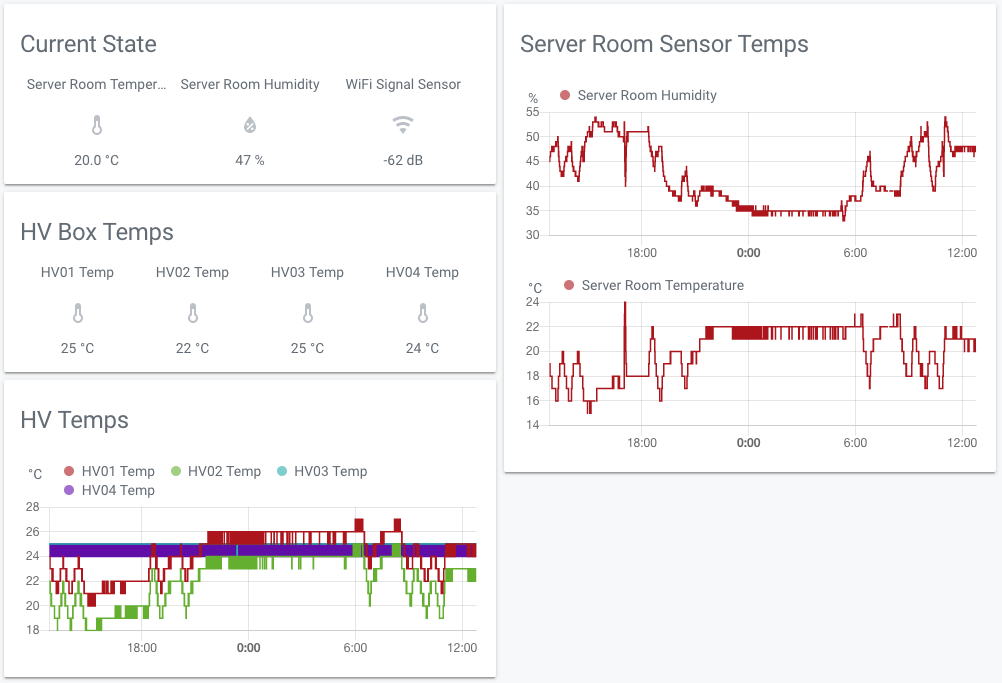 Server Room Monitoring with IoT - Beyond the Helpdesk - Medium