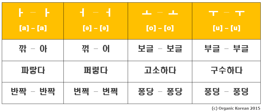 Vowel Harmony in Korean - Story of Eggbun Education - Medium