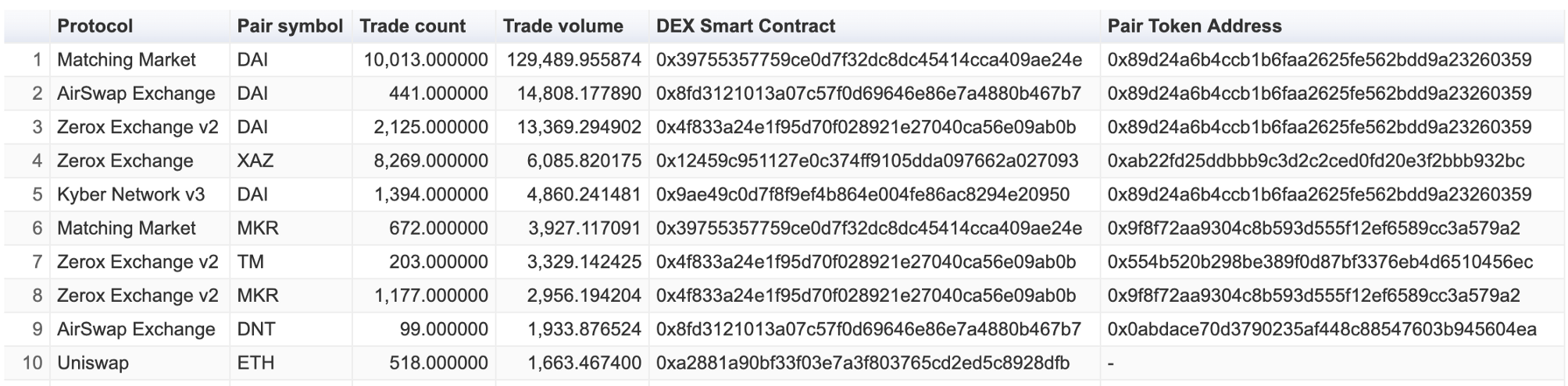 Top 10 pairs for WETH on DEX.