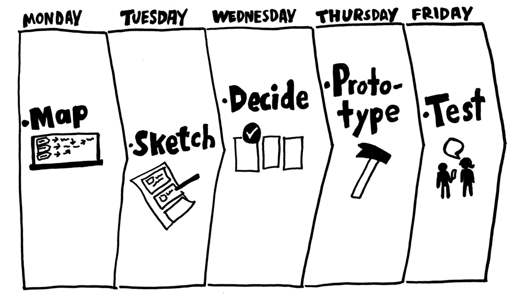 What is a Design Sprint? - Voltage Control