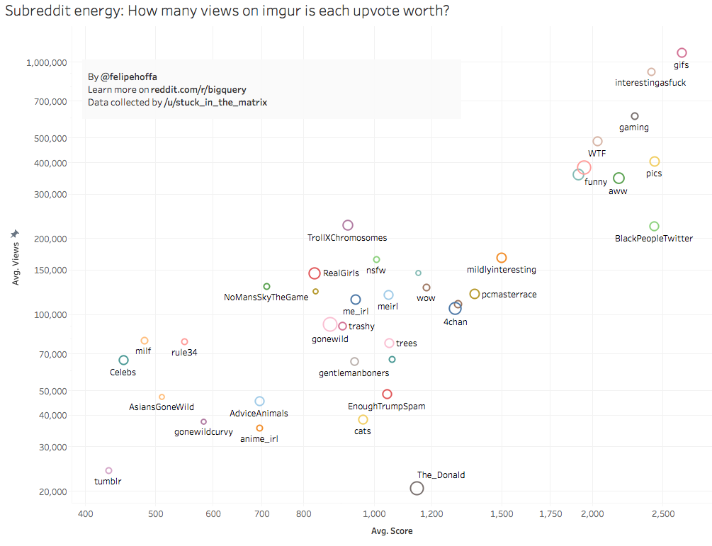 Which subreddits have the most energy - how upvotes
