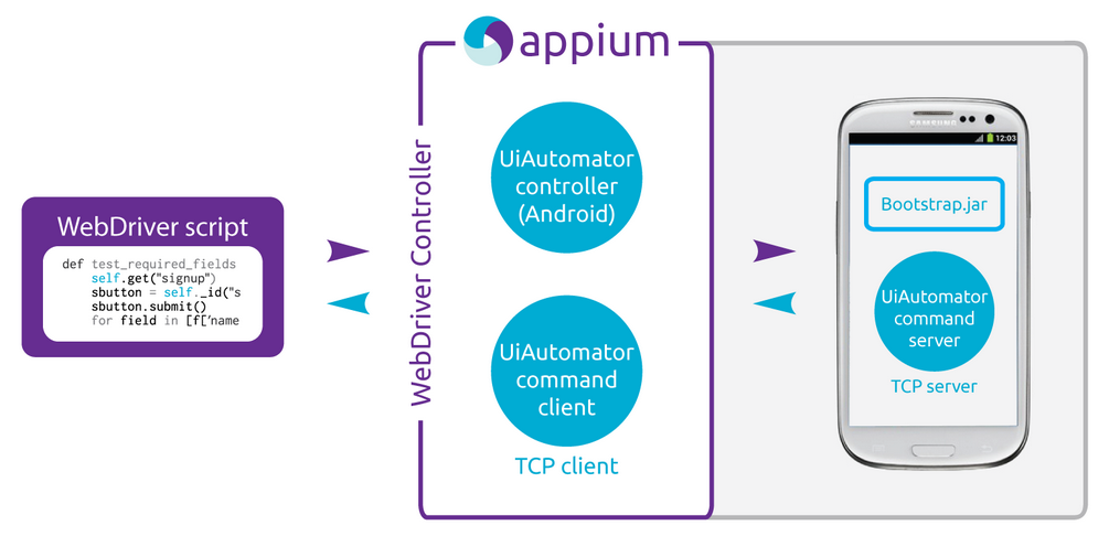 Mobile Automation with Appium, WebdriverIO using Typescript!