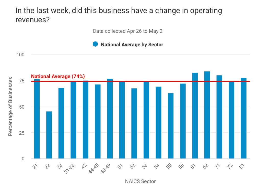 Graph showing COVID-19's impact on small business—nationally 74% said revenue is still down.