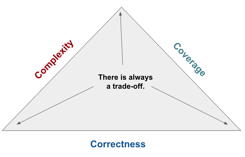 There is always a trade-off across Complexity, Coverage and Correctness.