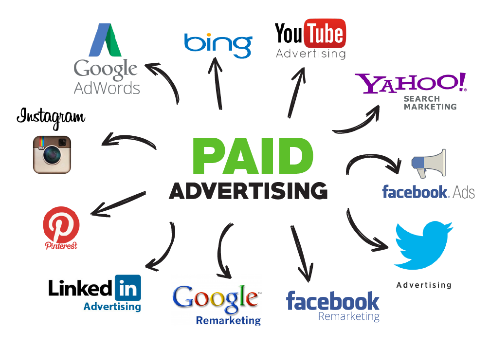 Types of Paid Social Media and Paid Ads