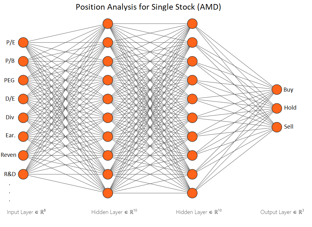 Building Stock Selection into an Artificial Intelligence