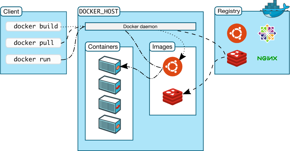 How to Use Selenium and Docker to Scrape and Test Websites