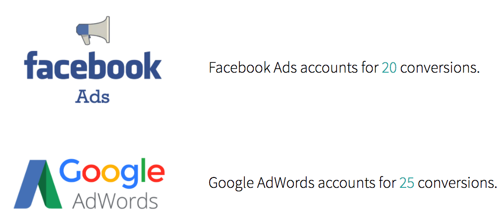 Facebook Ads and Google Ad Words account conversions summary
