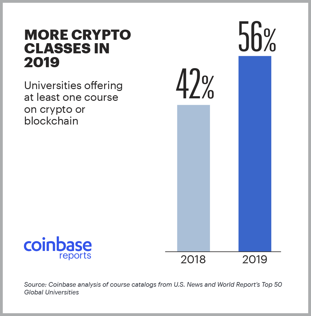The 2019 Leaders in Crypto Education - The Coinbase Blog