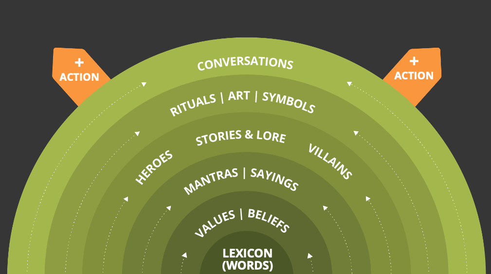Conversations as the outside layer > Art > Stories > Mantras > Values > Lexicon