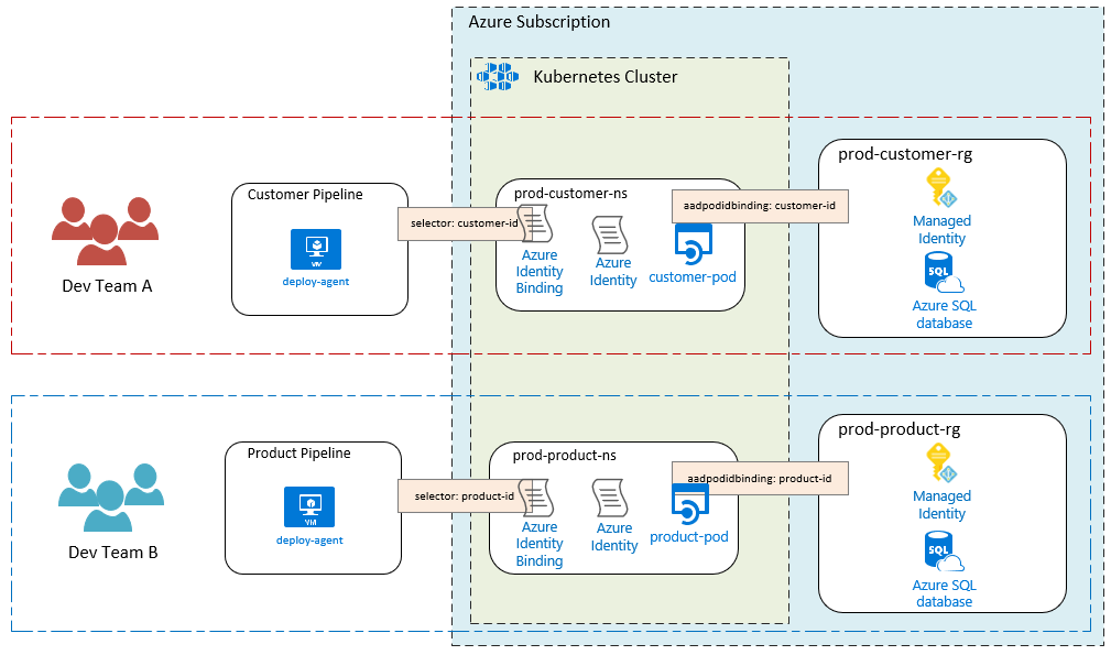 Using AAD Pod Identity in your Azure Kubernetes Clusters