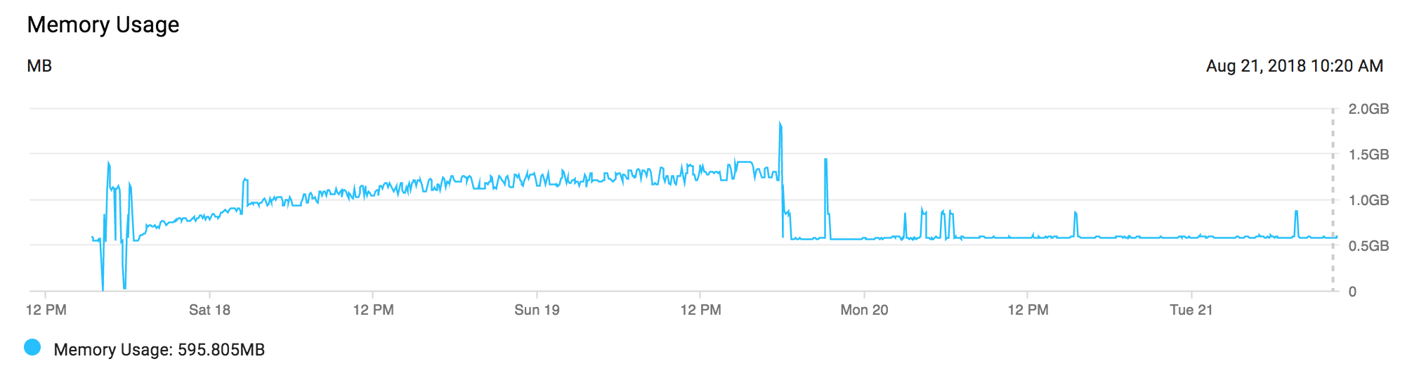 Graph of a memory leak slowly building up, then the fix leveling out.
