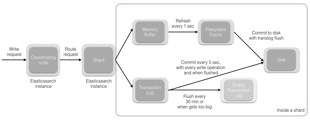 Anatomy of an Elasticsearch Cluster: Part I - Insight