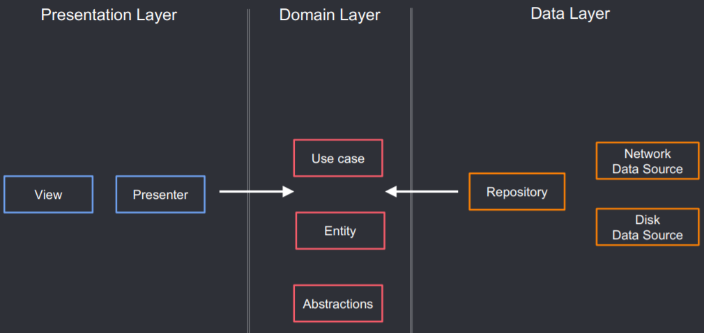 Clean Architecture Guide (with tested examples): Data Flow