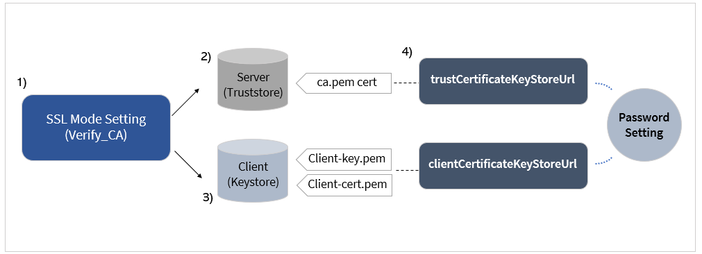 MySQL SSL Connection Using JDBC - QueryPie - Medium
