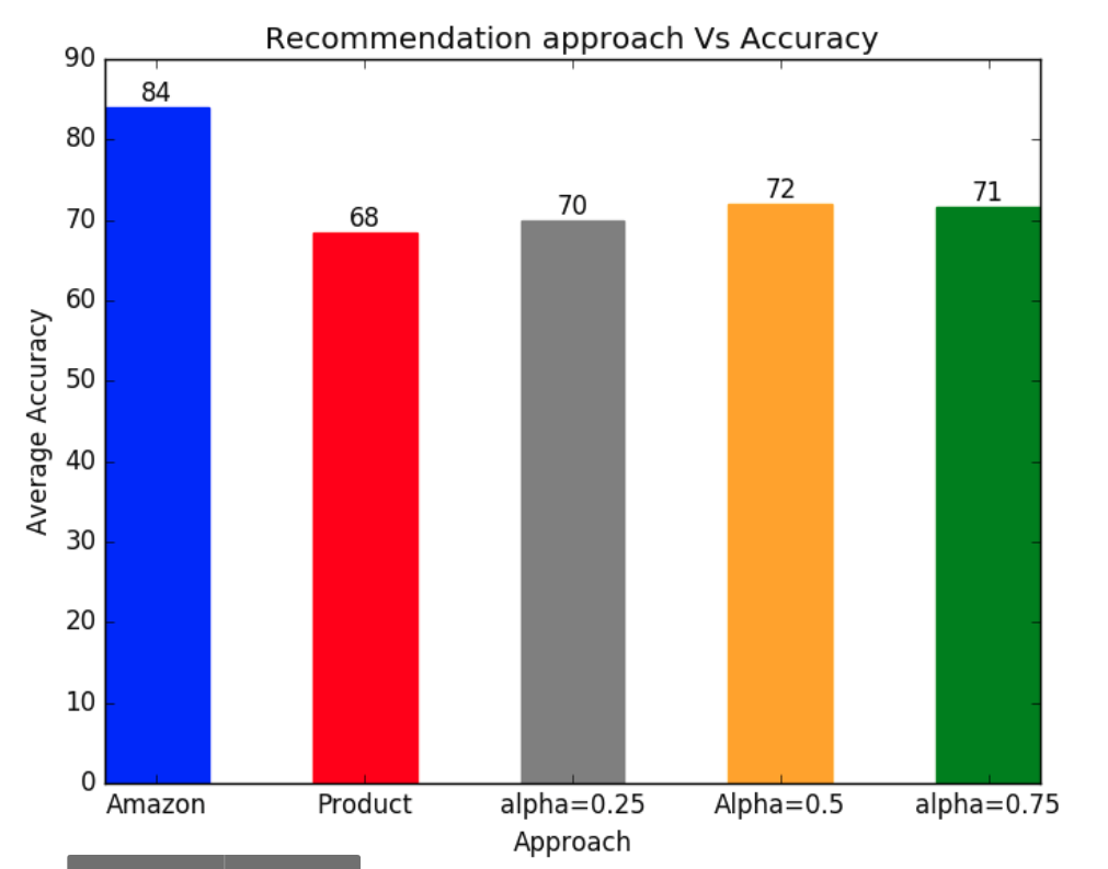 Graph based recommendation engine for Amazon products