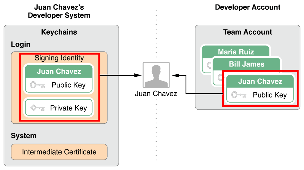 """How to export """"in-house"""" developed iOS app as an enterprise"""