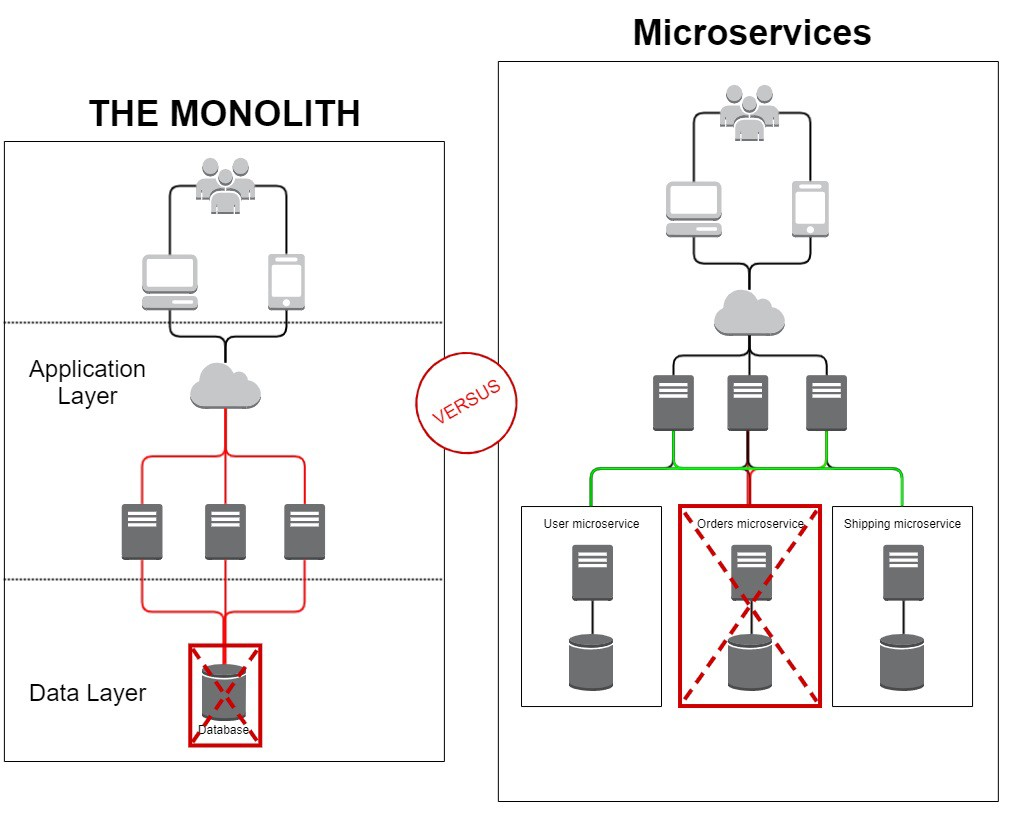 Monolith vs Microservices : Availability