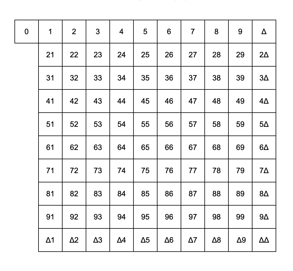 The new Direct-Decimal Numeral System Square—1, 2, 3, 4, 5, 6, 7, 8, 9, Δ, 21, 22, 23, 24, 25, 26, 27, 28, 29, 2Δ, etc.