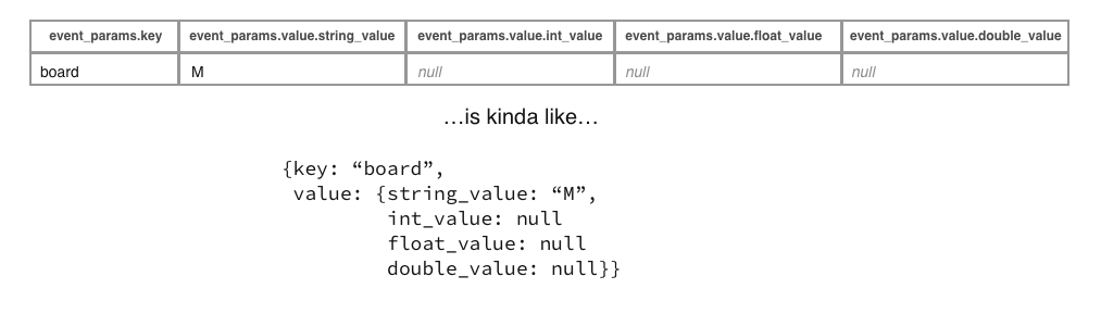 How to use the UNNEST function in BigQuery to analyze event