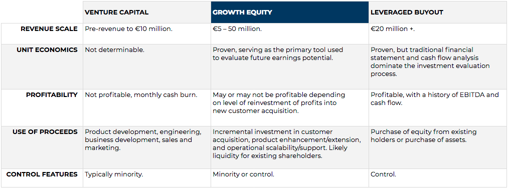 Understanding the difference between Growth Equity and