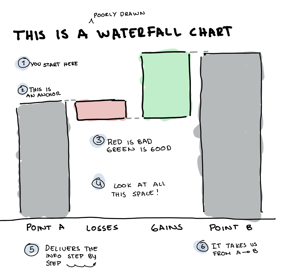 What S So Special About Waterfall Charts By Guillermo Esquivel Medium