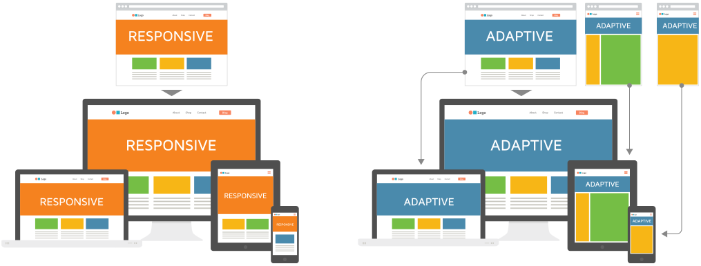 Adaptive Vs Responsive Web Design By Jack Strachan Ux Planet