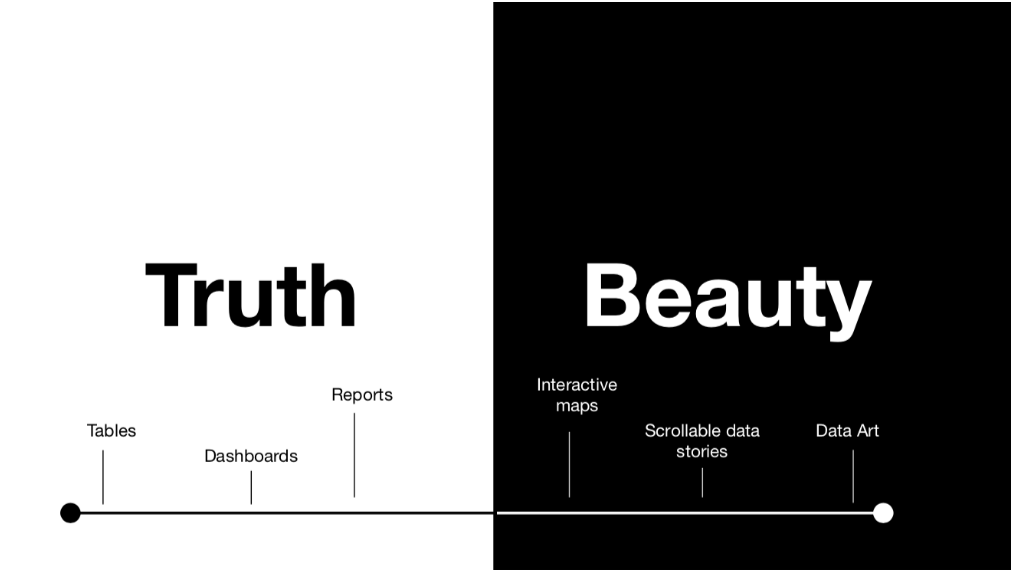 graph going from Truth (tables, dashboards, reports, to Beauty (interactive maps, scrollable stories, Data art)
