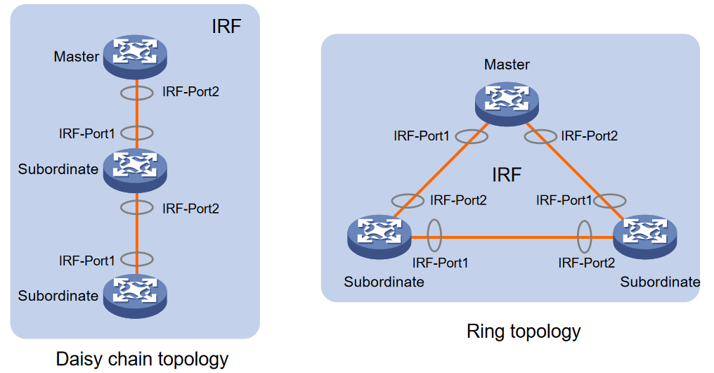 A Deep Dive Into HP Intelligent Resilient Framework (IRF)