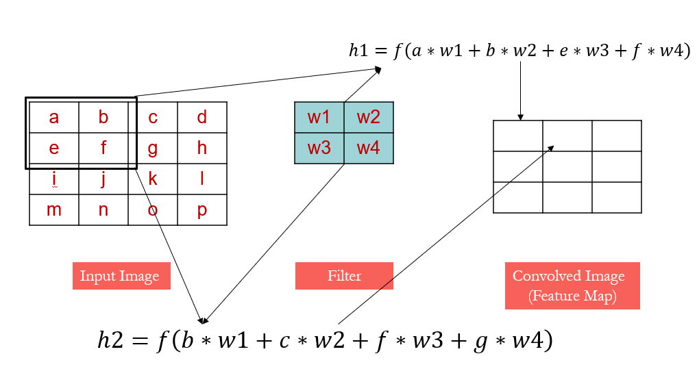 Figure 5: Convolution equation. | Convolutional Neural Networks (CNNs)