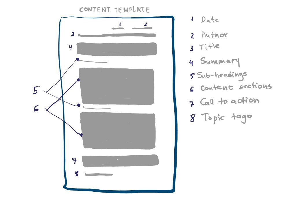 Sketch of a content template representing different elements of the template.