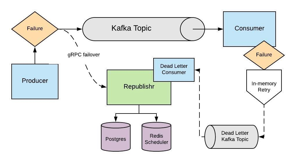 A Kafka Epic — How Checkr built a more reliable and