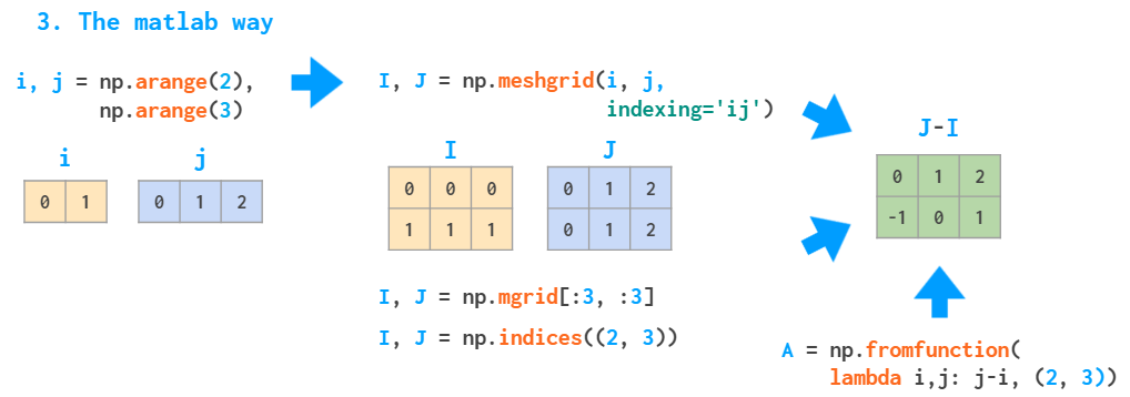 Diagram showing the creation of a meshgrid using Matlab