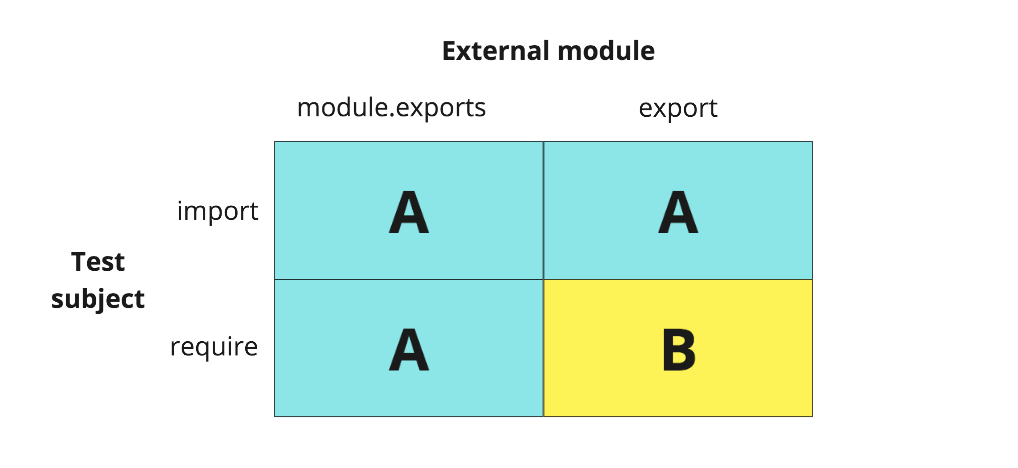 Mocking ES and CommonJS modules with jest mock() - CodeClan