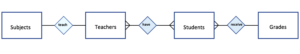 Database Design From Entity Relationship Diagrams To Physical Diagrams By Ashley Rapone Medium