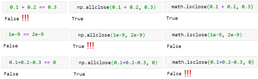 How np.allclose(a, b) comparison an array of floats with a given tolerance