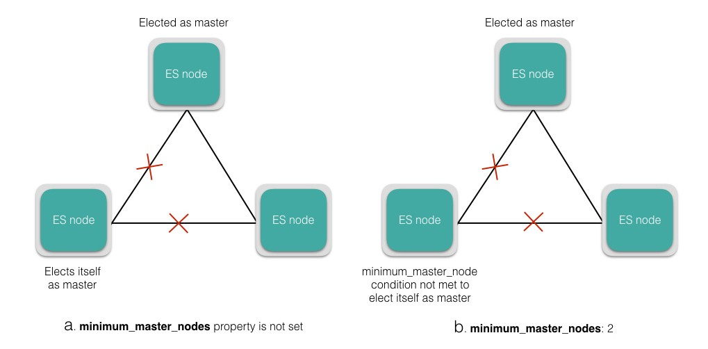 Anatomy of an Elasticsearch Cluster: Part II - Insight