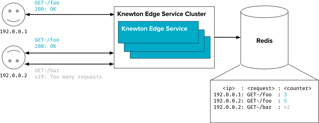 A request to an endpoint is rejected when more than the configured limit of requests have been made within a minute. edge service nodes coordinate request counts through a shared Redis cache.
