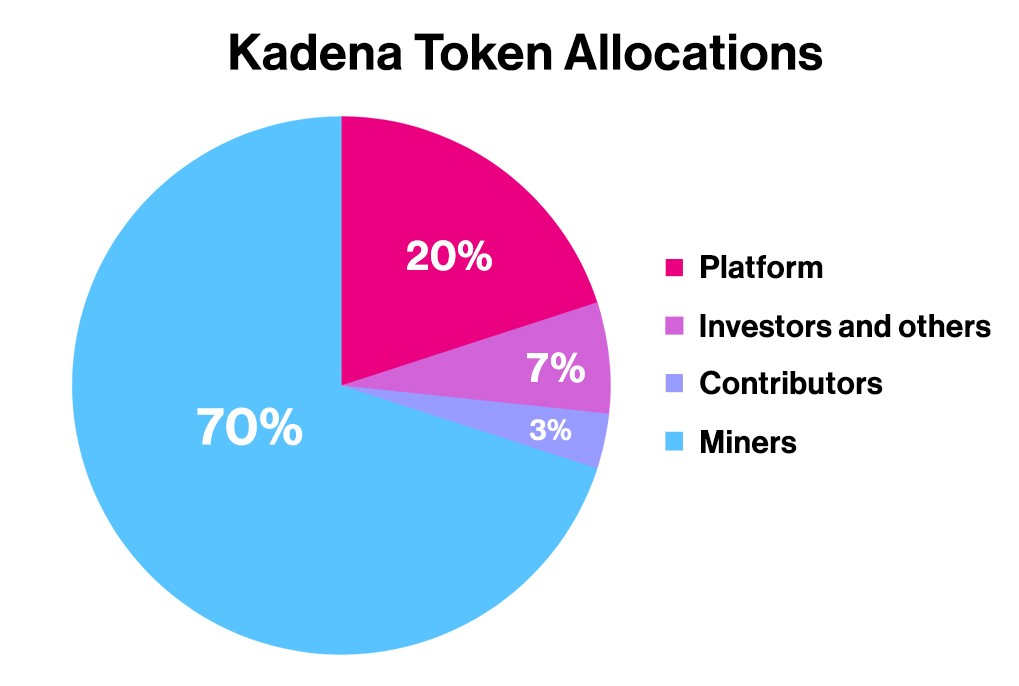 Overall Kadena Token allocations: 70% miners, 20% platform reserve, 7% investors and others, and 3% contributors