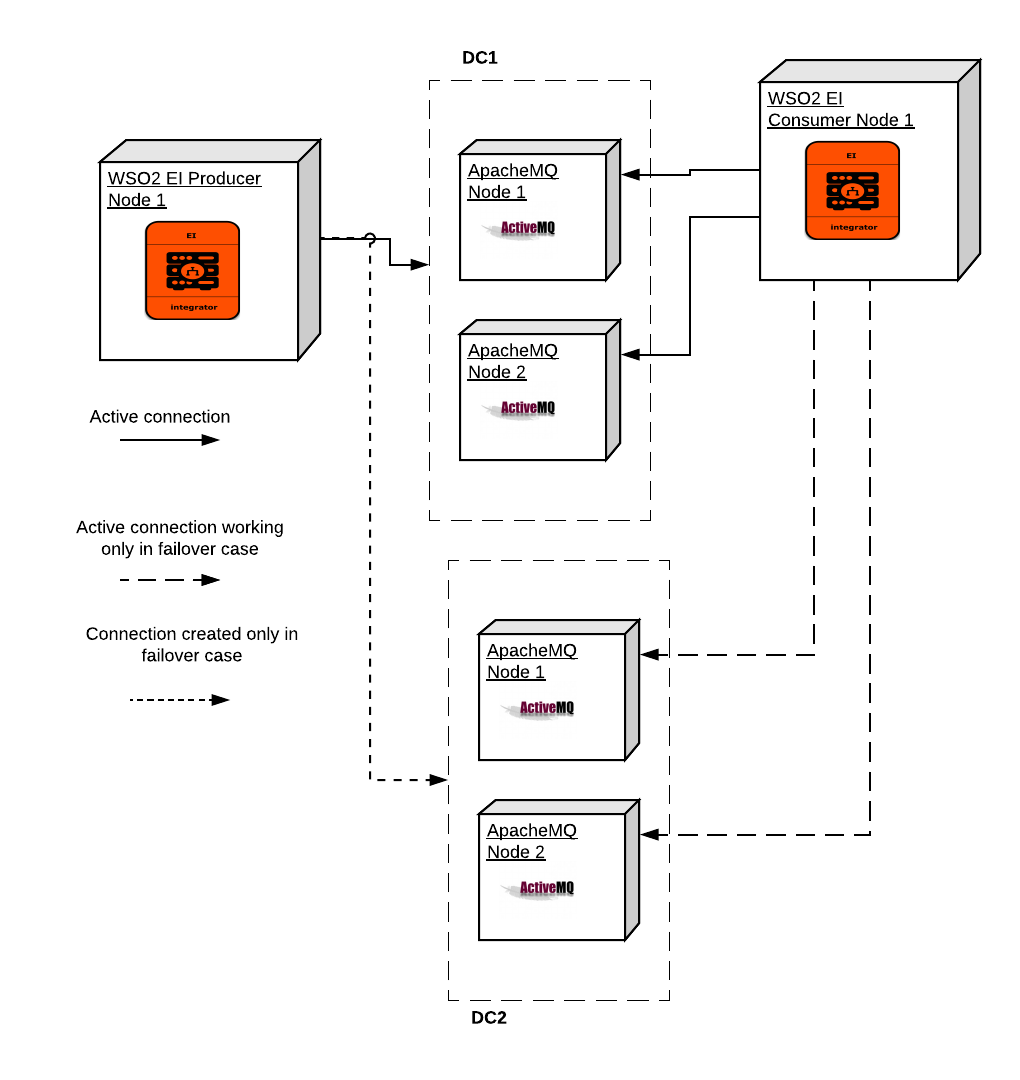 WSO2 EI with Apache MQ: An end to end highly available approach