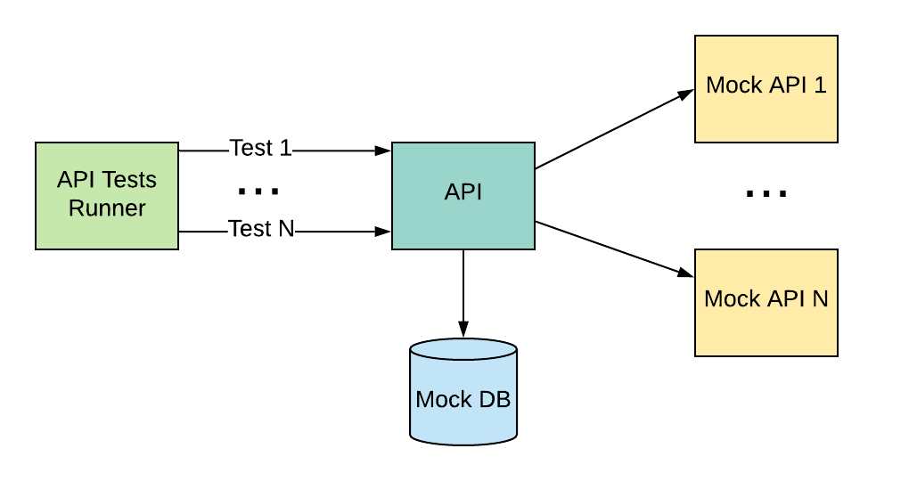 All API dependencies are mocked