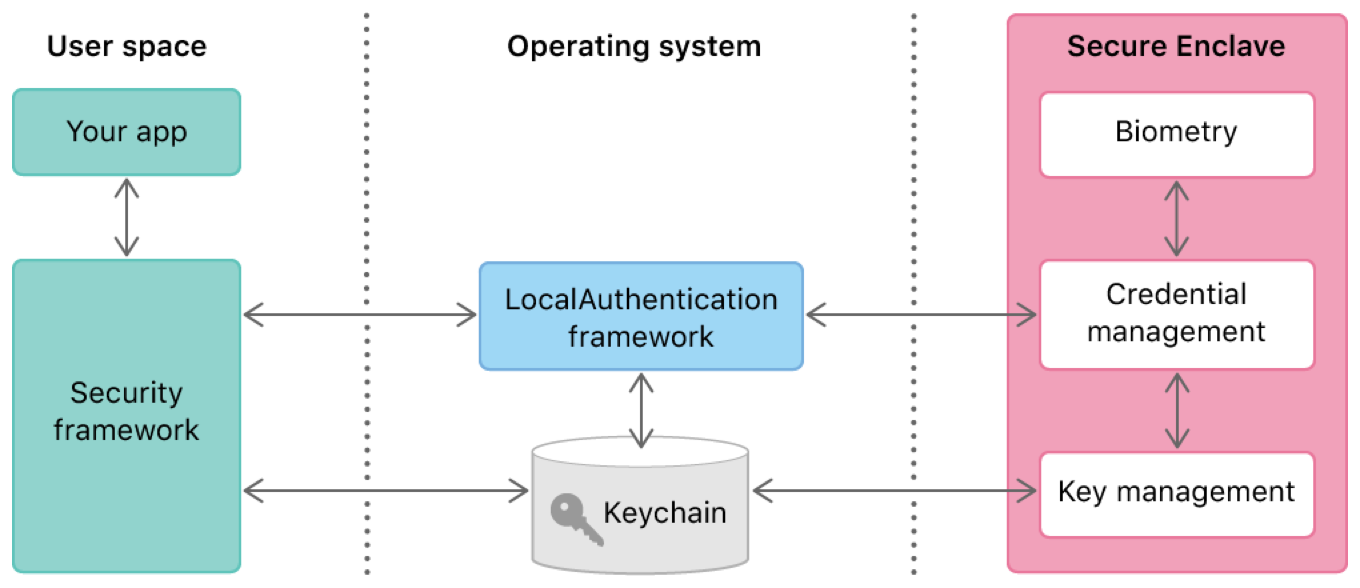 Biometric authentication workflow