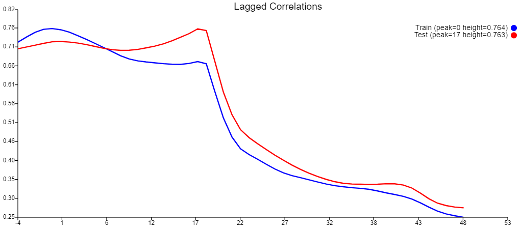 Figure J: Lagged Correlations of First Trial