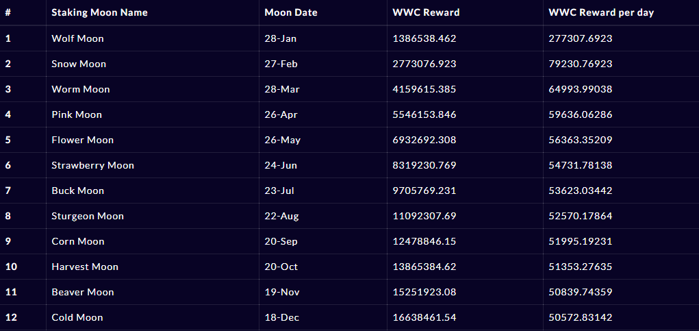 List of Moon Pools for staking