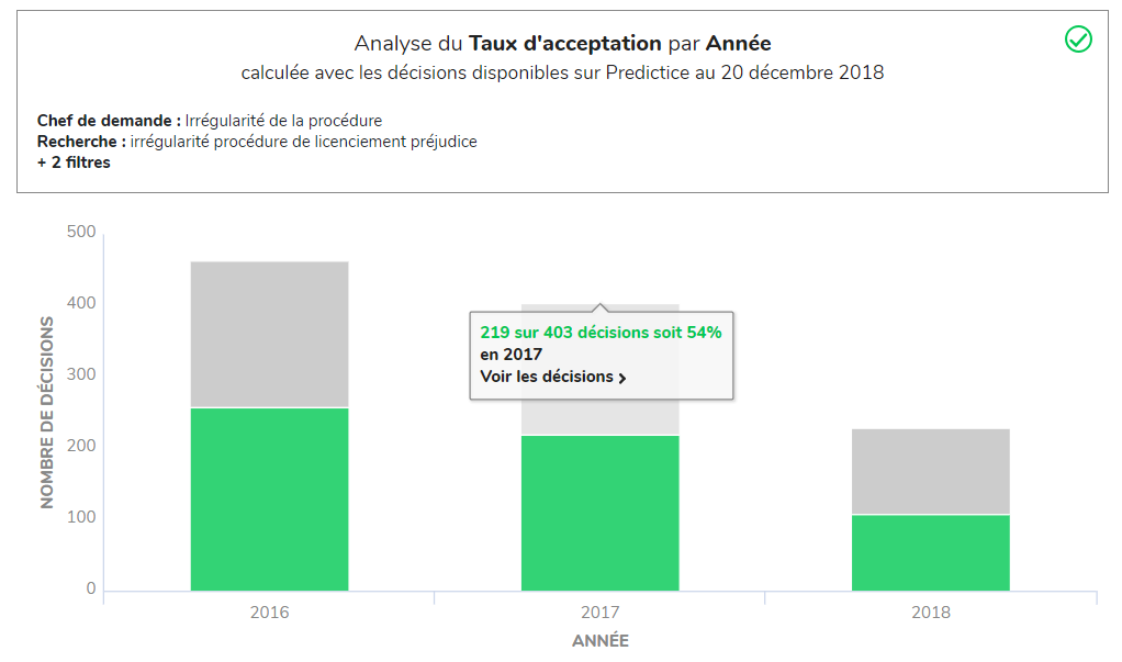 Predictice analyse taux d'acceptation