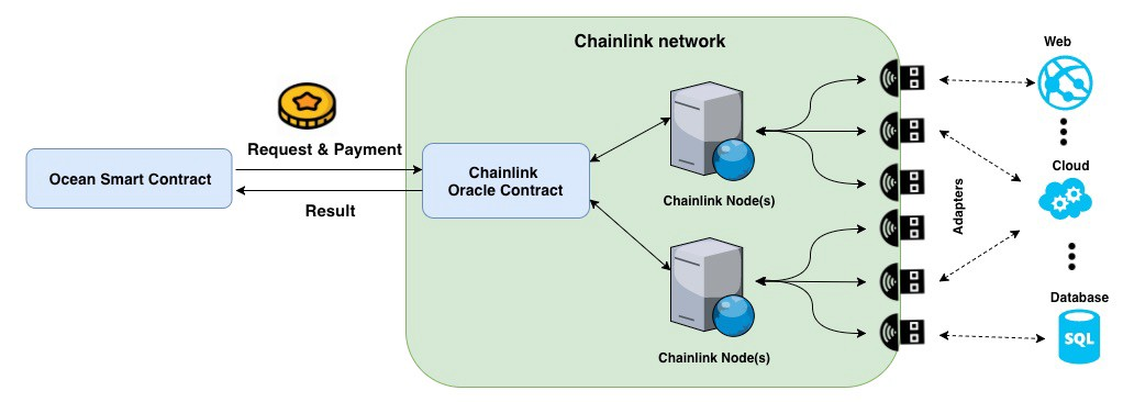 Bridging Blockchain to the Real World using Chainlink