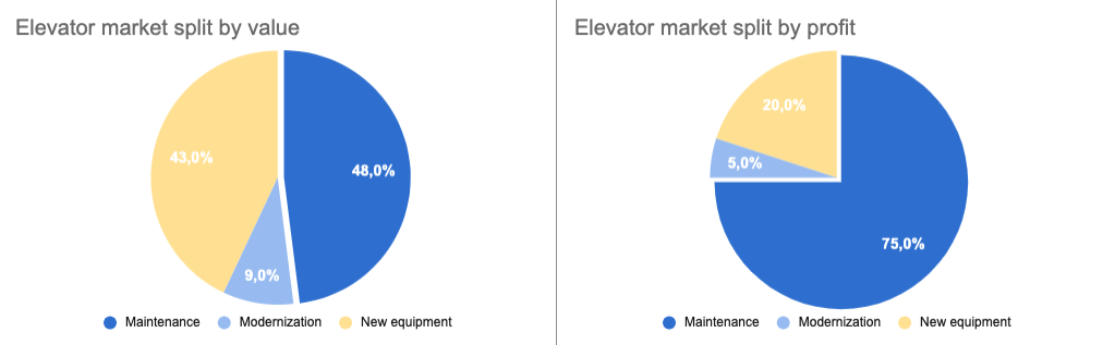 Elevator maintenance accounts for 48% of the total industry sales and… 75% of its profits