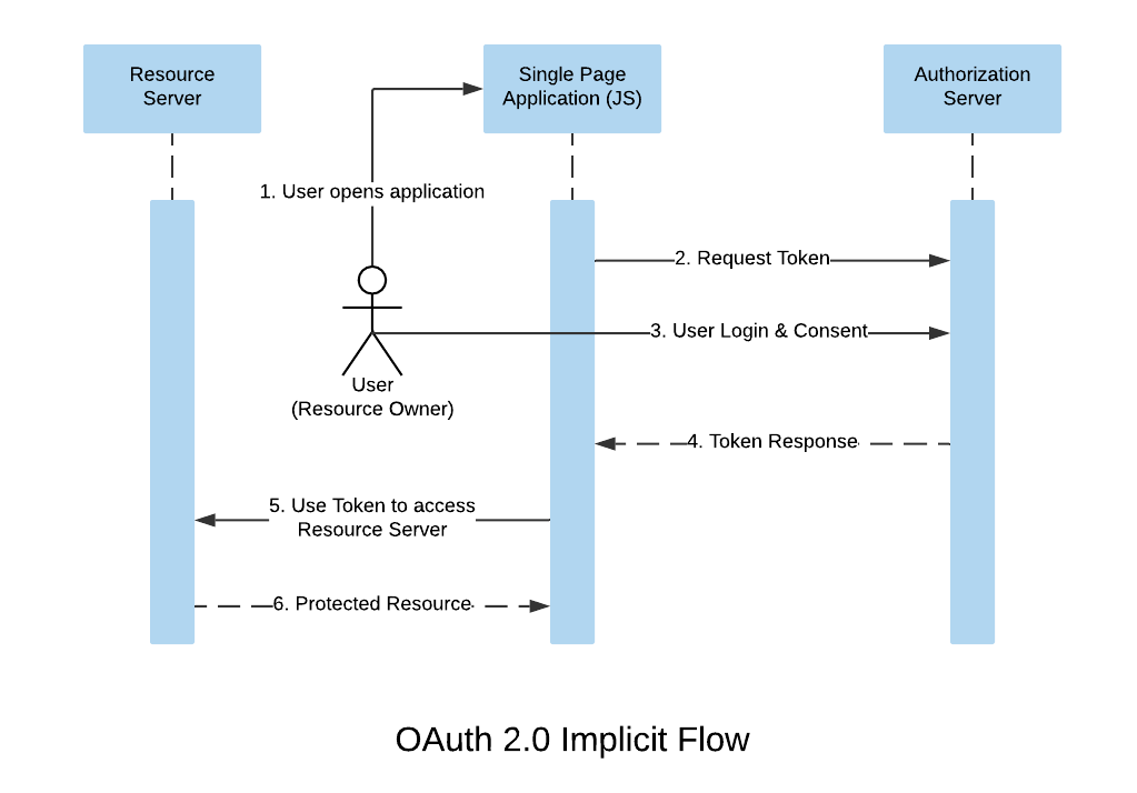 OAuth 2.0 Implicit Flow