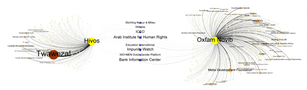 Overlaps in the networks of Oxfam Novib and Hivos, by DataGraver