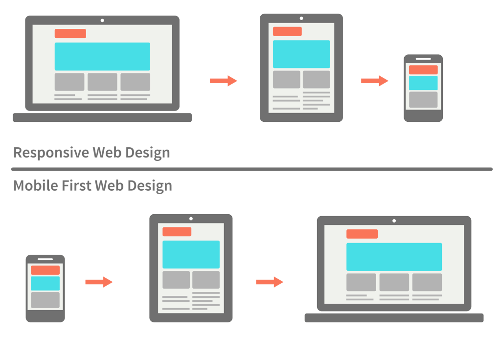 Responsive Design Best Practices By Nick Babich By Nick Babich Ux Planet